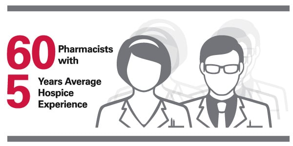 60 Pharmacists with 5 Years Average Hospice Experience